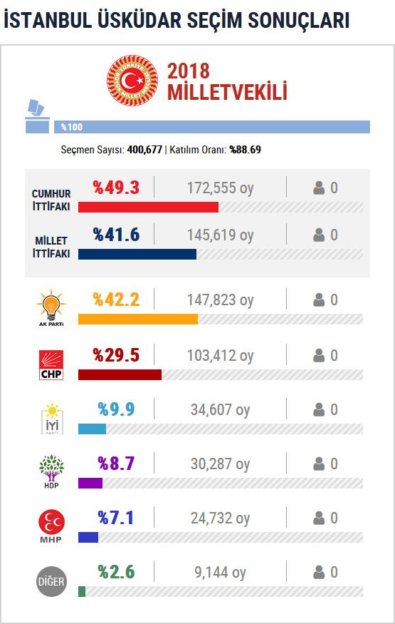 Üsküdar 2018 Milletvekili Seçim Sonuçları
