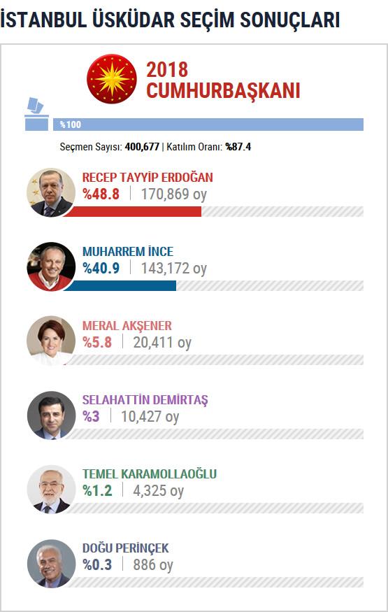 Üsküdar 2018 Cumhurbaşkanlığı Seçim Sonuçları