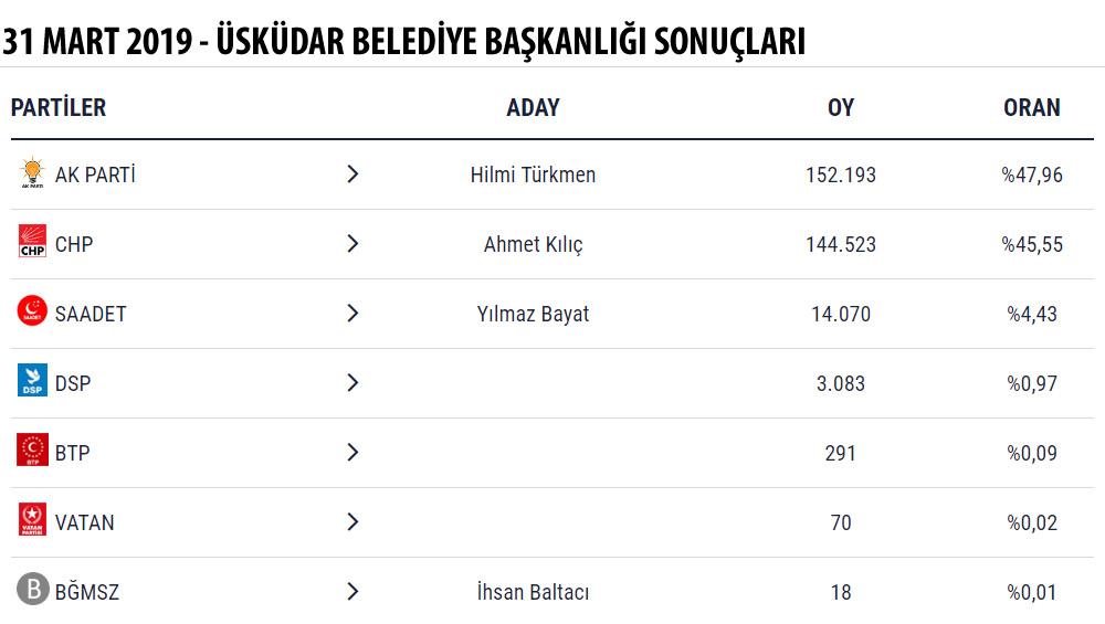 31 Mart 2019 Mahalli İdareler Seçimlerinde kazanan isim AK Parti Üsküdar Belediye Başkan Adayı ve Cuhmur İttifakı Adayı olan Hilmi Türkmen oldu