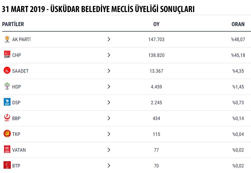31 Mart 2019 Mahalli İdareler Seçimleri Üsküdar Belediye Meclis Üyeliği Sonuçları