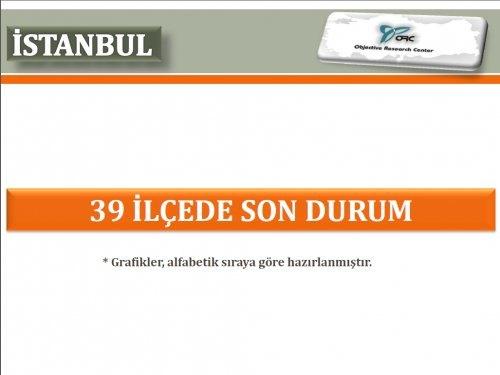 ORC Araştırma, İstanbul için yapılan son yerel seçim anketinin sonuçlarını açıkladı.