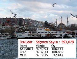 İstanbul'un hangi ilçesinde hangi parti aldı?